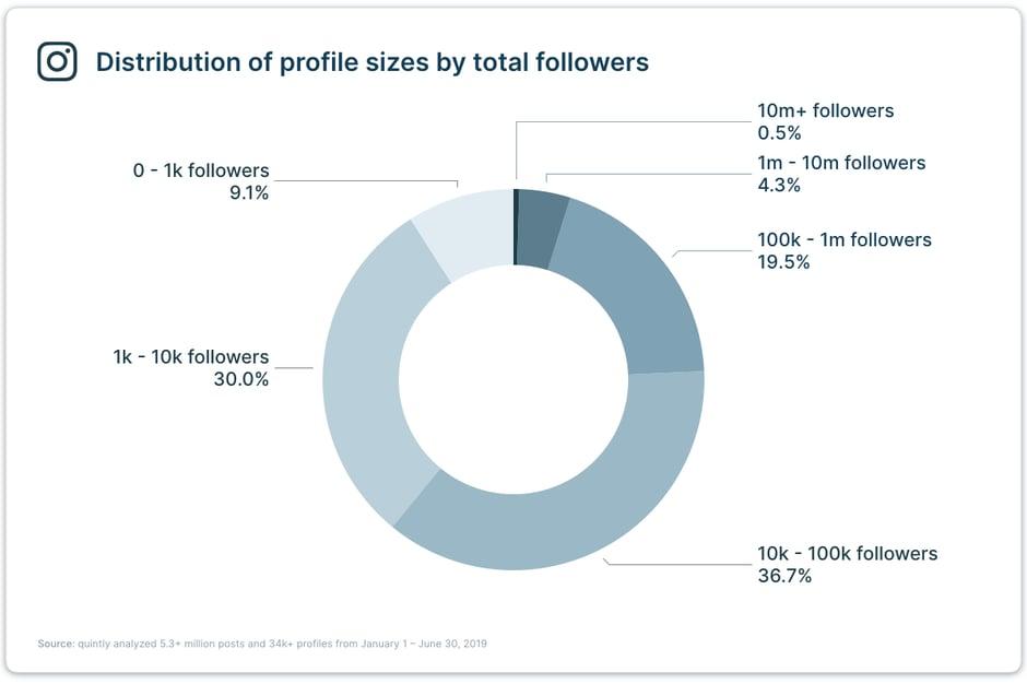 Gráfico de Distribución de perfiles por número de seguidores. Fuente: Quintly