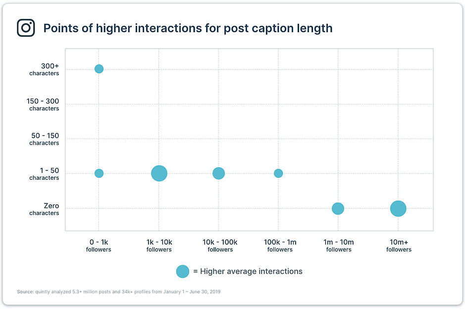 Gráfico explicativo de los puntos de mayor interacción por extensión de los textos en Instagram